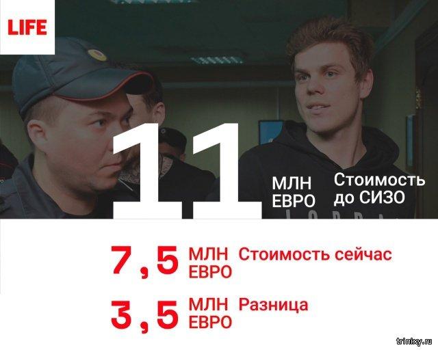 Нахождение в СИЗО значительно снизило трансферную стоимость Кокорина и Мамаева (2 фото)
