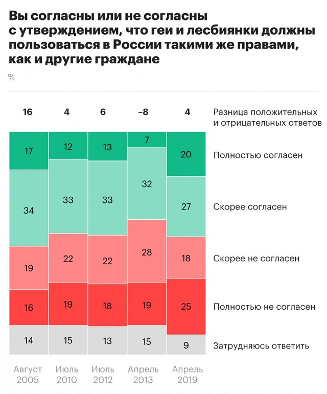Россия стала более толерантно относиться к сексуальным меньшинствам