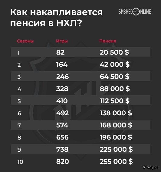Стало известно, какая пенсия будет у хоккеиста Александра Овечкина (3 фото)