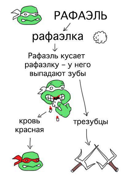 """Как быстро научиться различать """"Черепашек ниндзя"""" (4 фото)"""