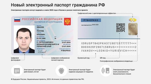 ВЦИОМ: 59% россиян не хотят оформлять электронный паспорт