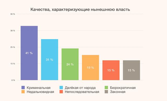 """""""Левада-центр"""": россияне относятся к советской власти лучше, чем к нынешней"""