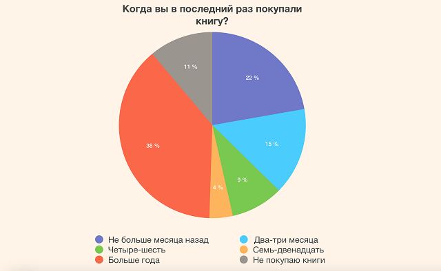 ВЦИОМ выяснил, сколько книг читают россияне