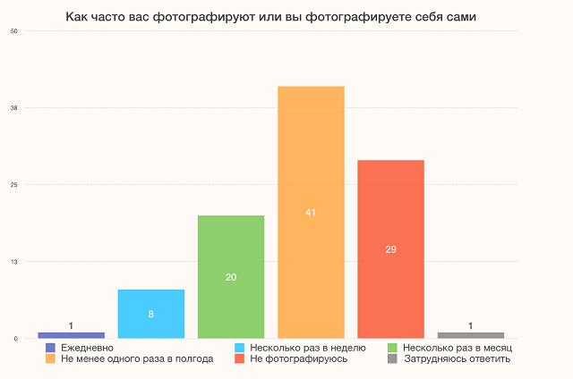 ВЦИОМ: 82% россиян не любят фотографироваться