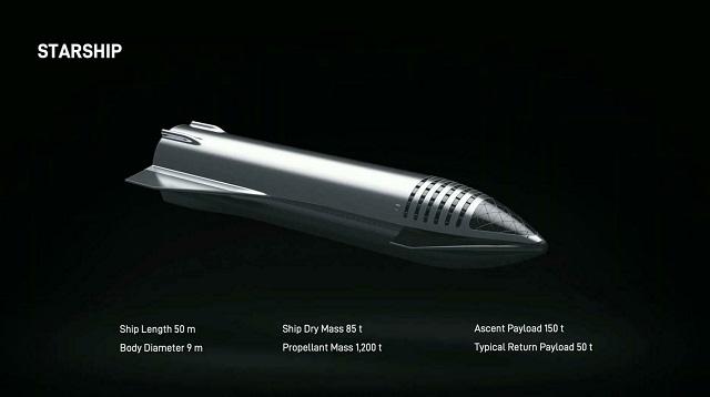 Илон Маск представил новый прототип ракеты, которая может доставлять людей на Луну и Марс (3 фото + 2 видео)