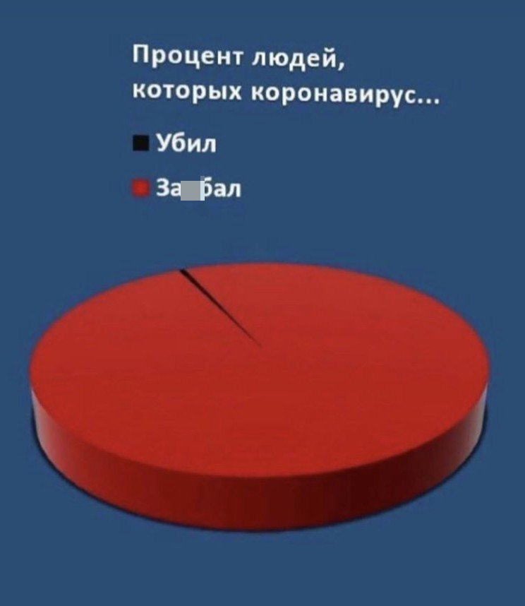 Карантин - еще один повод для смеха и шуток. Лучшие мемы из Сети (13 фото)