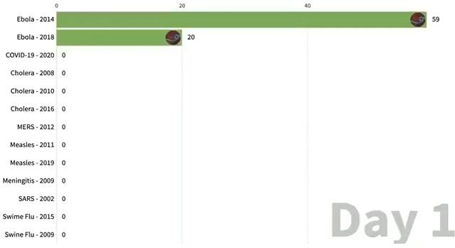 Сравнение смертоносности коронавируса с другими эпидемиями