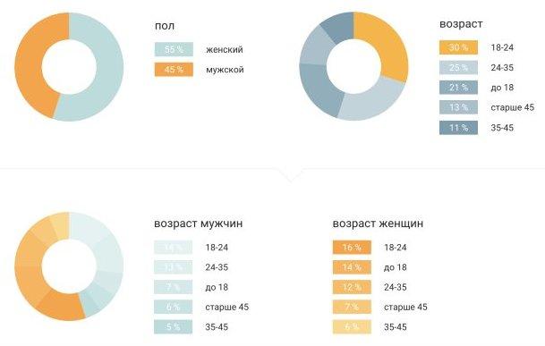 Демография просмотров видео youtube