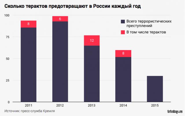 Сколько терактов предотвращено в россии в 2018 году